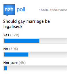 39% Say Gay Marriage Should Be Illegal