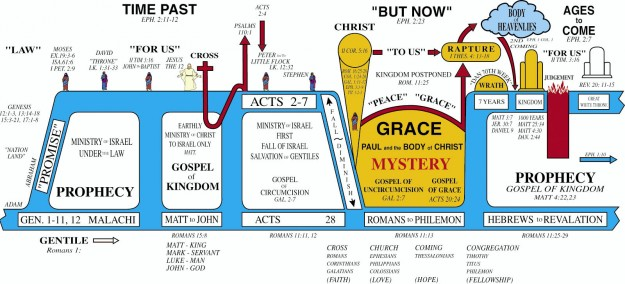 dispensational-chart-11